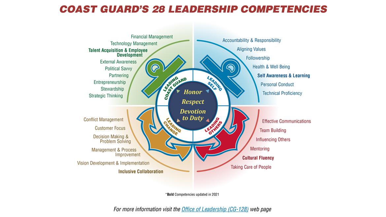 Updated Inclusive Leadership Competencies