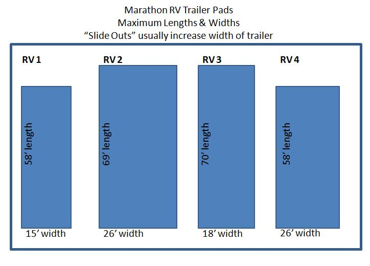RV Pad diagram